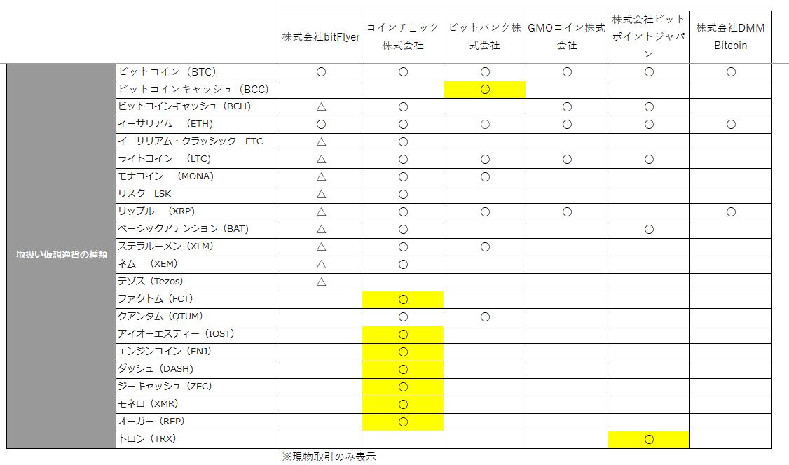 仮想通貨取引所ごとの取り扱い仮想通貨の比較